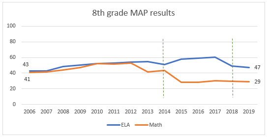 8th grade MAP results