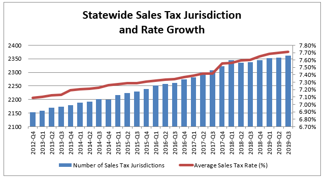 Sales tax graph