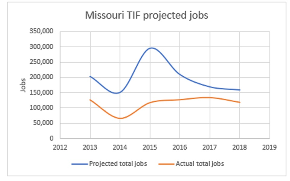 TIF job creation graph