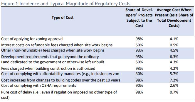 Housing regulations
