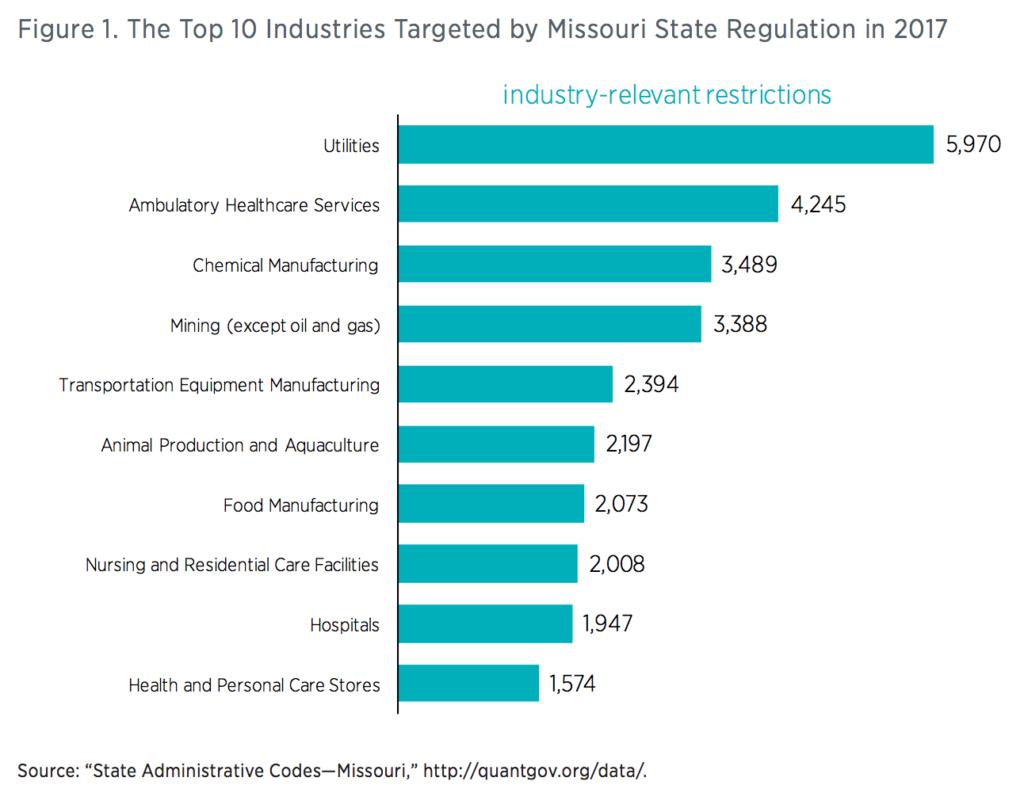 Regulation graph