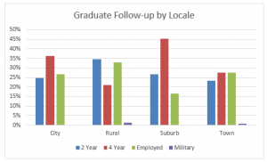 Post Workforce Development for Rural Missouri Thumbnail