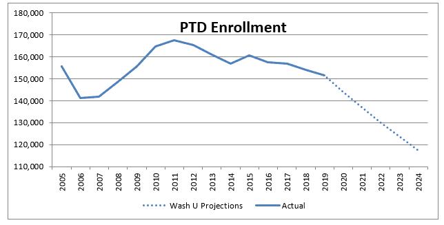 PTD graph