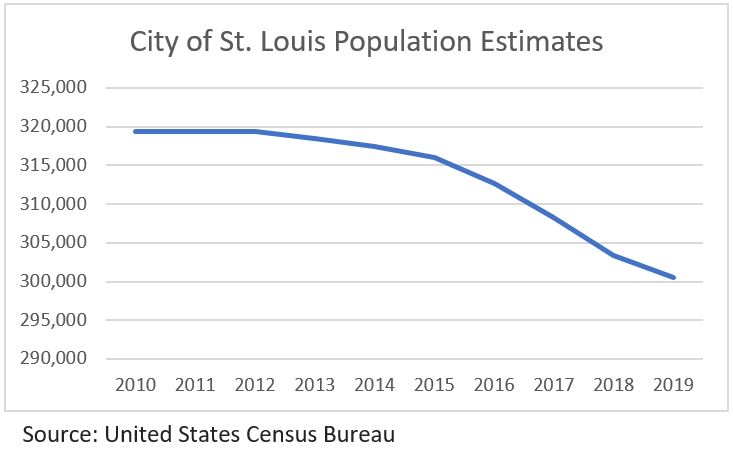 Graph of Missouri population