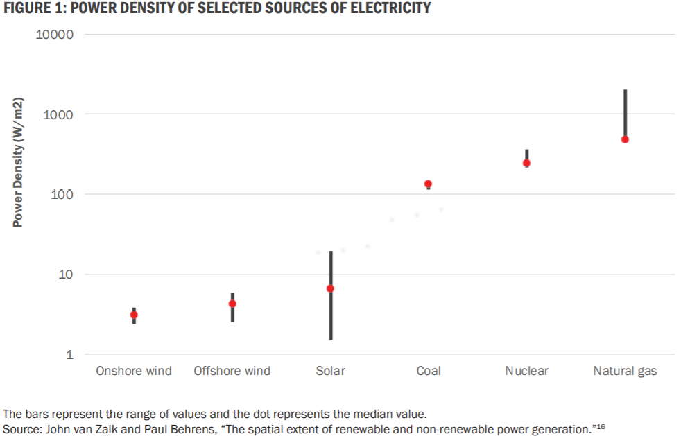 Power density graph