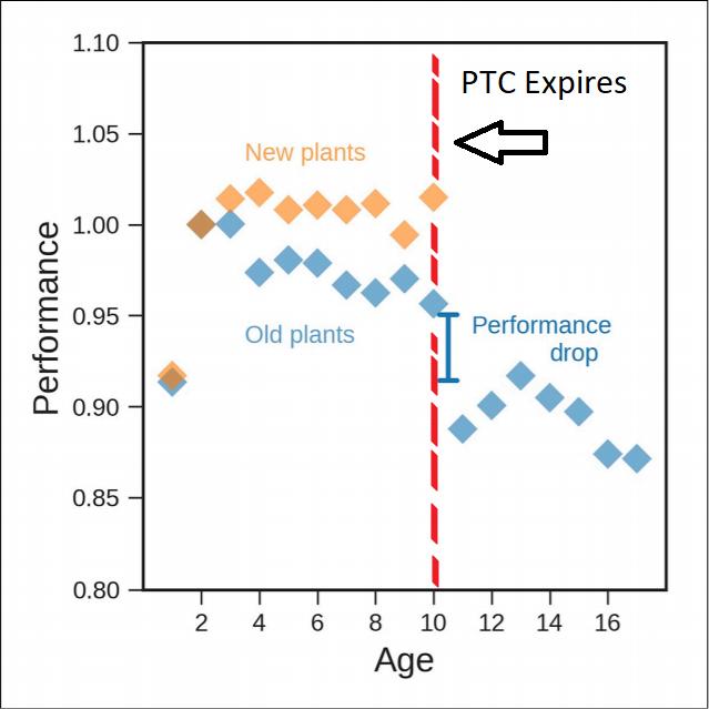 PTC graph
