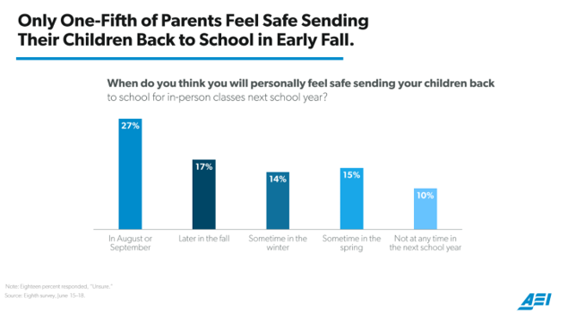 Parents poll